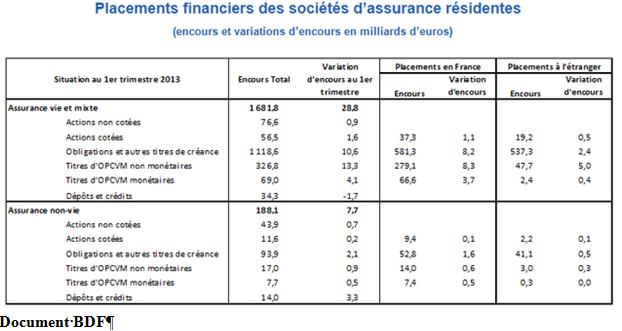placements financiers des sociétés d'assurance résidentes