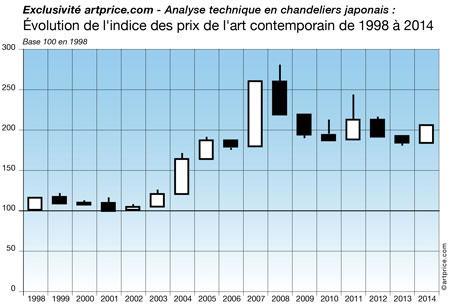 Analyse technique du marché de l'art en chandeliers japonais : évolution de l'indice des prix de l'art contemporain de 1998 à 2014